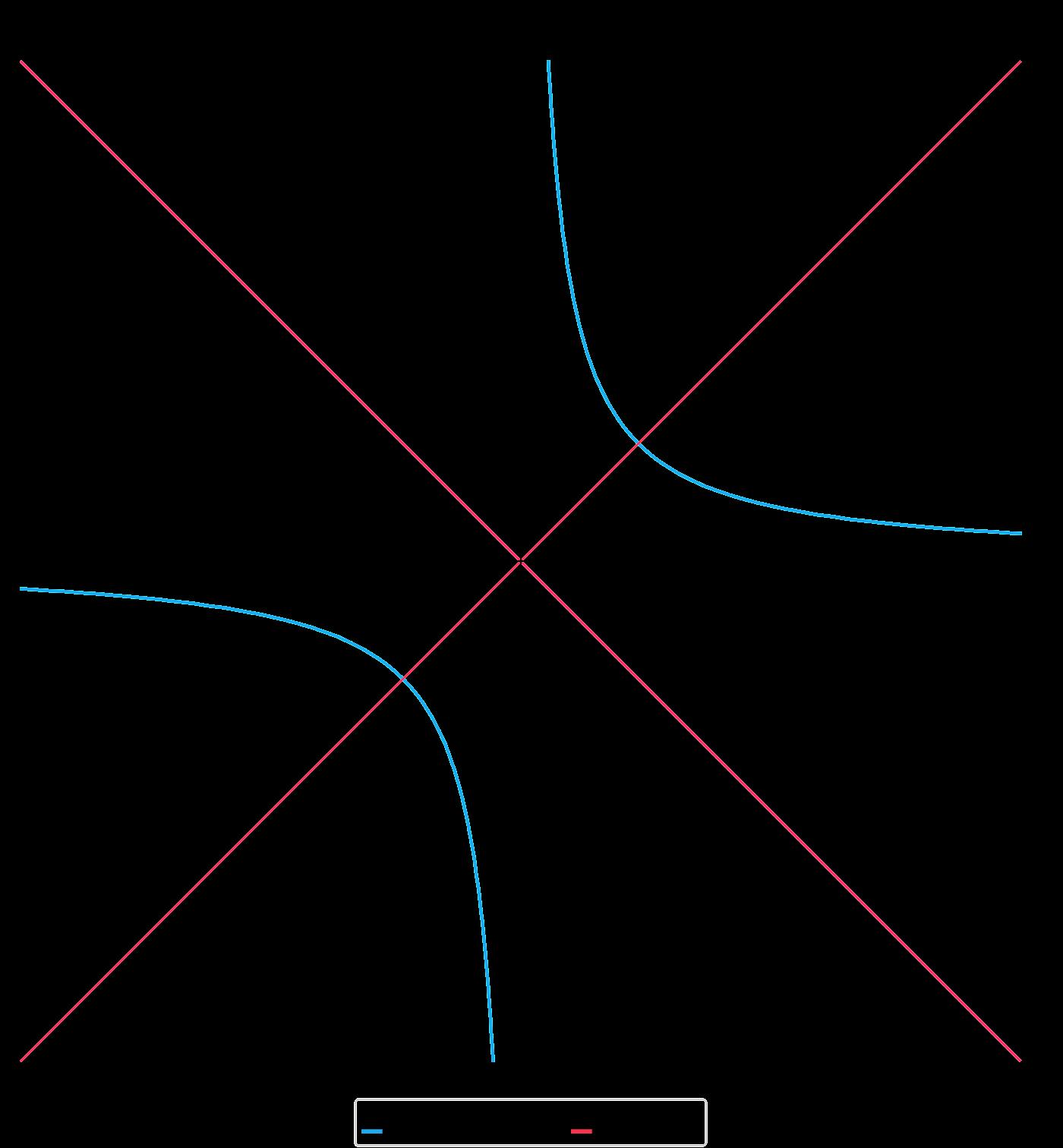 Studenti/matematica