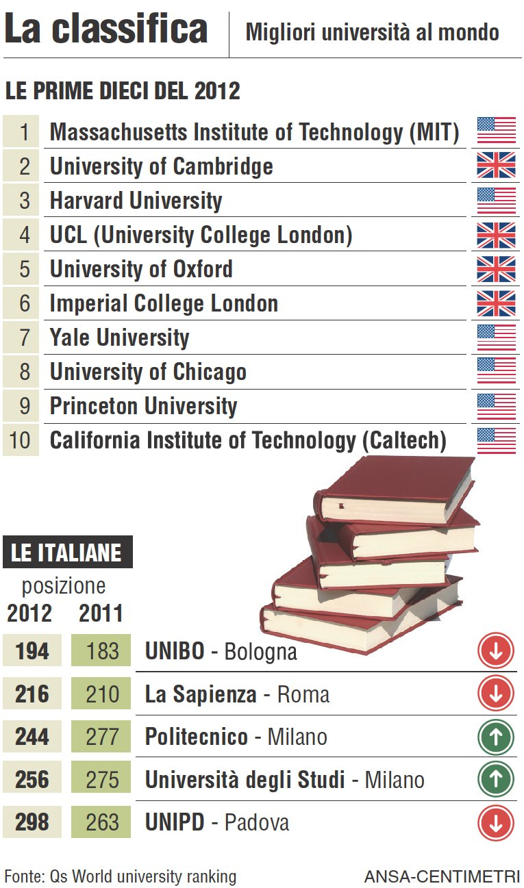 Qs World Ranking 2012: vincono le università anglofone