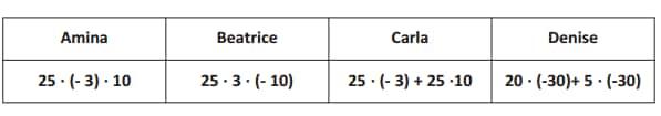 Quattro amiche devono eseguire la seguente moltiplicazione: 25·(-30)  Per trovare il risultato ognuna svolge il calcolo in modo diverso. Chi ha svolto il calcolo in modo NON corretto?
